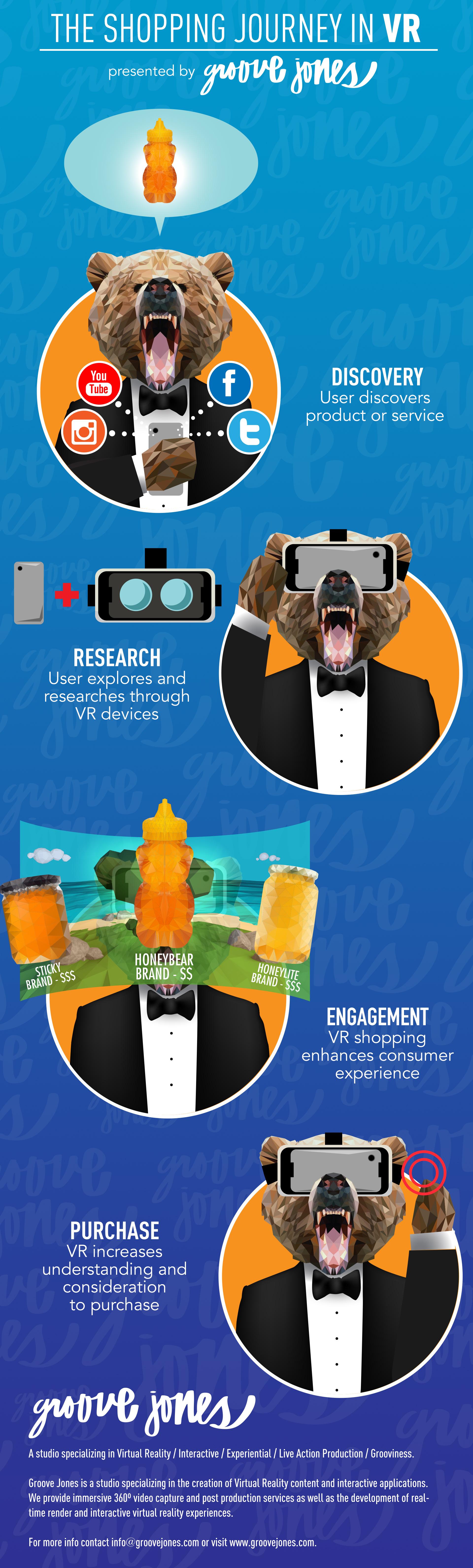 Consumer Shopping Journey in VR