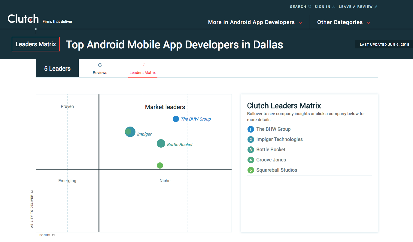 Top Android Developers Dallas