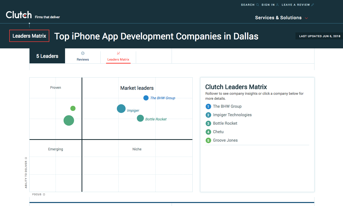 Top iPhone App Developers in Dallas