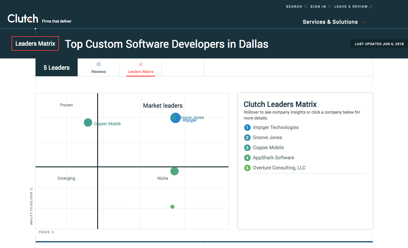 Top Software Developer Dallas